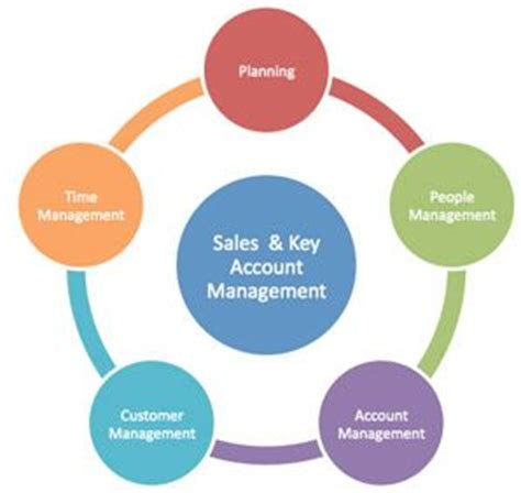 Manager Skills: List of Skills, Qualities, Strengths and